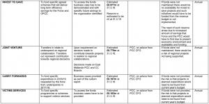 Reserves Strategy 4.2 - Appendix B-3