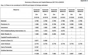 Reserves Strategy 4.4 - Appendix C
