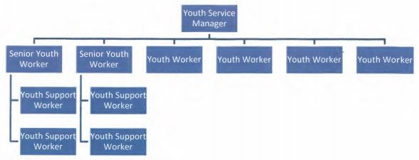 Decision Rec 98 Youth Service 2019 Structure